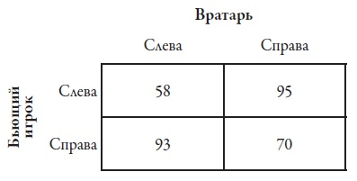 Рис. 4. Таблица вероятности успеха при пробитии пенальти