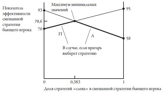 Рис. 5. Графический метод поиска равновесия в смешанных стратегиях