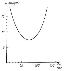 Рис. 5. Зависимость расхода топлива от скорости движения