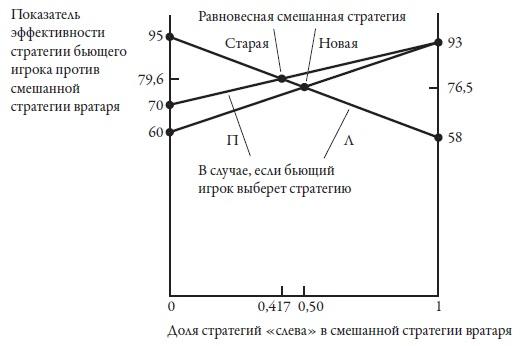Рис. 6. Новое равновесие