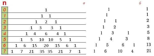 Рис. 6. Треугольник Паскаля