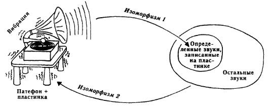 Рис. 9. Наглядное объяснение принципа, лежащего в основе Теоремы Геделя