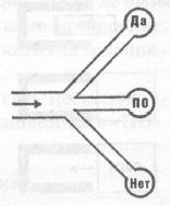 Рис. 10. Место «ПО» в лабиринтах разума