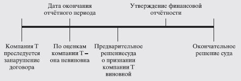 Рис. 10. Пример корректирующего события