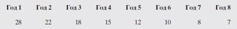 Рис. 12. Амортизационные отчисления при использовании метода уменьшаемого остатка