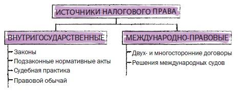 Рис. 12. Источниками налогового права