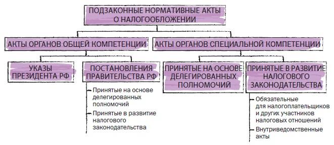 Рис. 13. Подзаконные нормативные акты о налогообложении