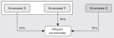Рис. 14. Коллективный контроль