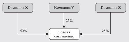 Рис. 15. Коллективный контроль – совместный контроль отсутствует