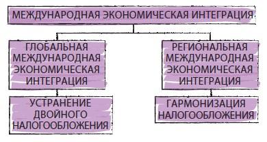 Рис. 16. Международная экономическая интеграция