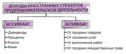 Рис. 18. Доходы иностранных субъектов предпринимательской деятельности
