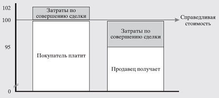Рис. 2. Влияние затрат по совершению сделки