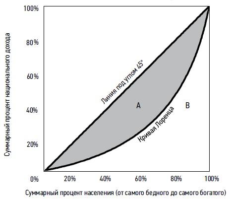 Рис. 2. Коэффициент Джинни в качестве измерителя неравномерности в распределении доходов
