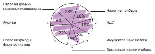Рис. 2. Структура доходов бюджета РФ