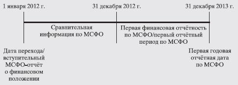 Рис. 22. Основные даты и периоды, связанные с переходом предприятия на МСФО