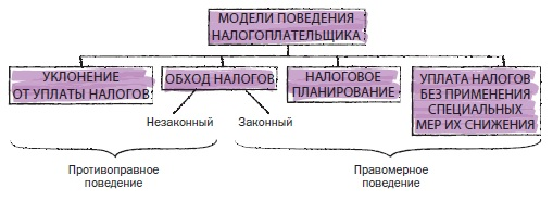 Рис. 23. Модели поведения налогоплательщика
