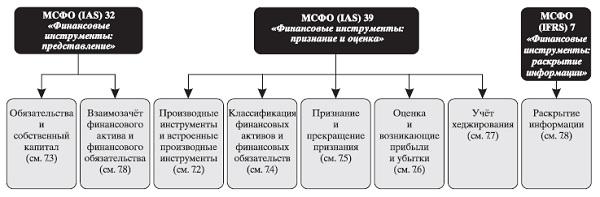 Рис. 23. Обзор действующих стандартов по финансовым инструментам