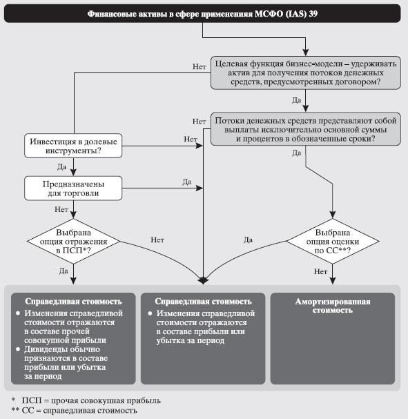 Рис. 24. Обзор требований к классификации и оценке финансовых активов