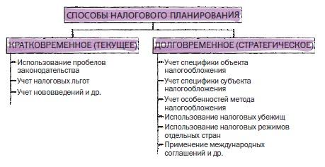 Рис. 24. Способы налогового планирования