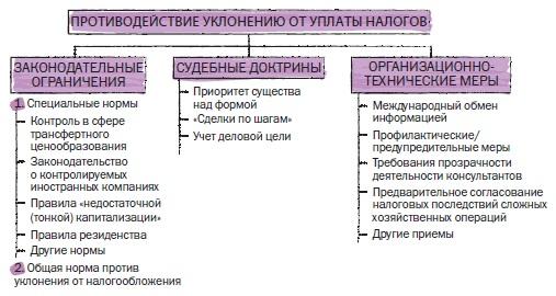 Рис. 25. Противодействие уклонению от уплаты налогов