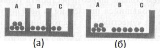 Рис. 3. В вертикальном мышлении категории жестко зафиксированы