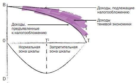 Рис. 3. Кривая Лефера