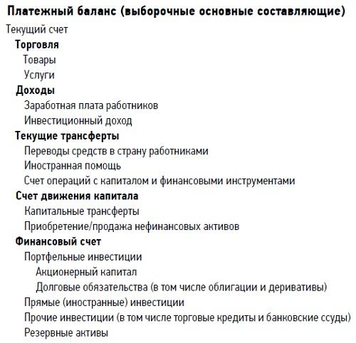 Рис. 3. Статьи платежного баланса