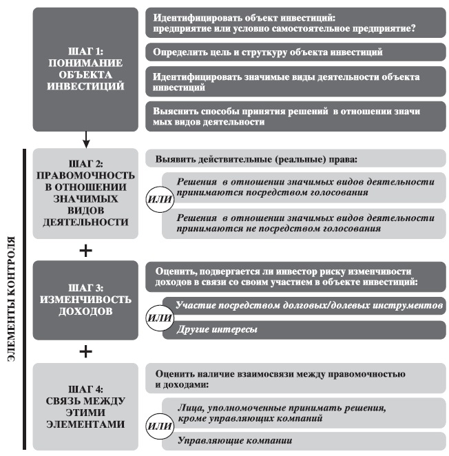 Рис. 3. Схема анализа наличия контроля
