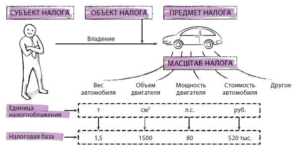 Рис. 4. Понятия объект, предмет и масштаб налога, налоговая база