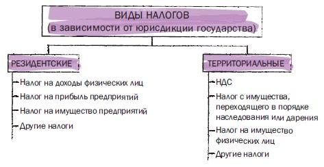 Рис. 5. Виды налогов в зависимости от юрисдикции государства
