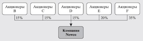 Рис. 5. Доли участия в компании Newco