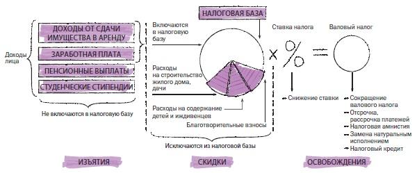 Рис. 6. Группы налоговых льгот