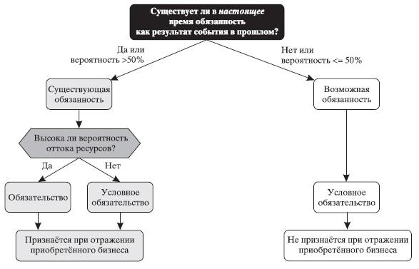 Рис. 6. Схема признании условных обязательств