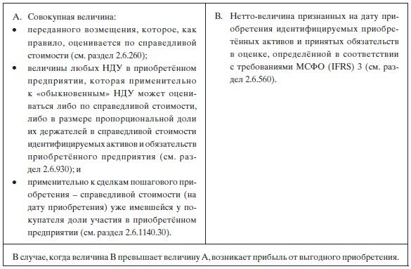 Рис. 7. Гудвилл оценивается в сумме превышения А над В