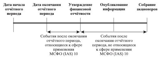 Рис. 9. Даты, относящиеся к отчетному периоду