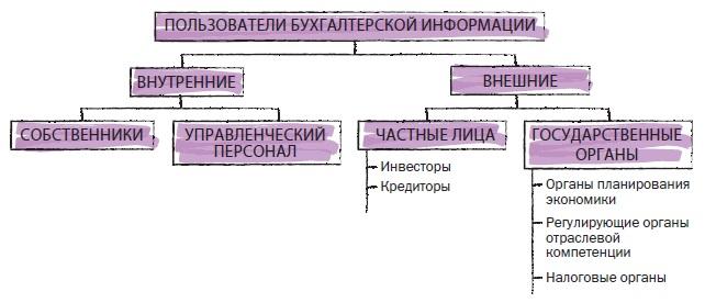 Рис. 9. Пользователи бухгалтерской информации