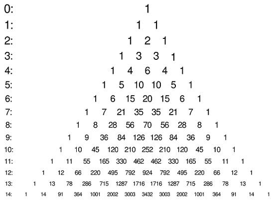 Рис. 2. Треугольник Паскаля
