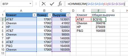 Рис. 2.13. Используйте СУММЕСЛИ вместо ВПР для таблиц подстановки, содержащих дубли