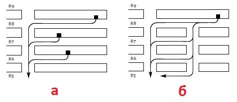 Рис. 3. Большие (а) и маленькие (б) кварталы