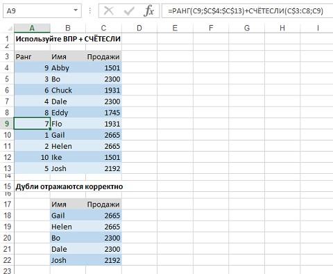 Рис. 4.12. Модифицированная формула ранжирования справилась с дублями
