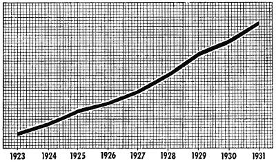 Рис. 2. «Слепой» график