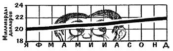Рис. 4. Отсутствие точки отсчета (нуля ординат) делает рост более впечатляющим