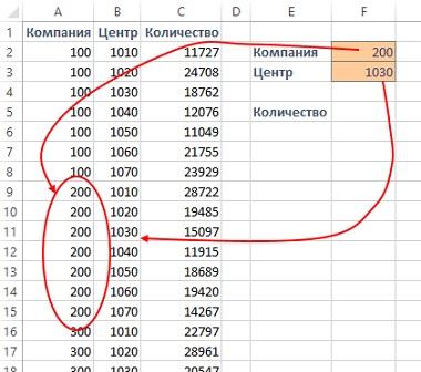 Как найти объем продаж формула