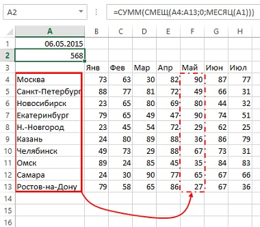 Рис. 7.5. Используйте СМЕЩ для перемещения диапазона суммирования на N столбцов вправо