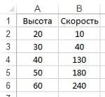Рис. 1. Высота над землей (управляющий параметр) и скорость ветра (рассчитываемый параметр)
