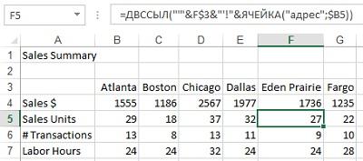 Мал.  2. Додавання функції ОСЕРЕДОК дозволяє скопіювати формулу на всю таблицю