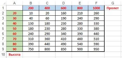 Рис. 2. Исходная таблица для интерполяции по двум управляющим параметрам