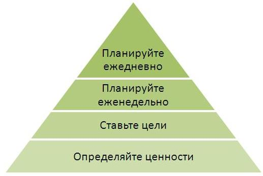 21. Пирамида продуктивности