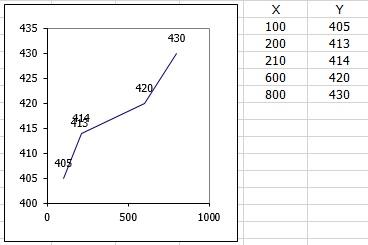 Рис. 1. Вы хотите узнать высоту и ширину объекта DataLabel для точки (210; 414)