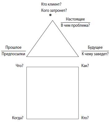 Рис. 1. Постановки задач «по домику»